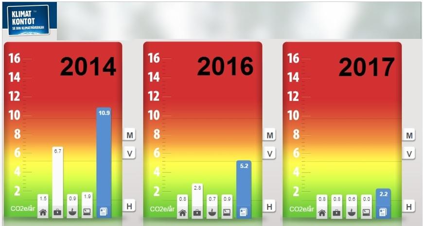 Koldioxidutslapp